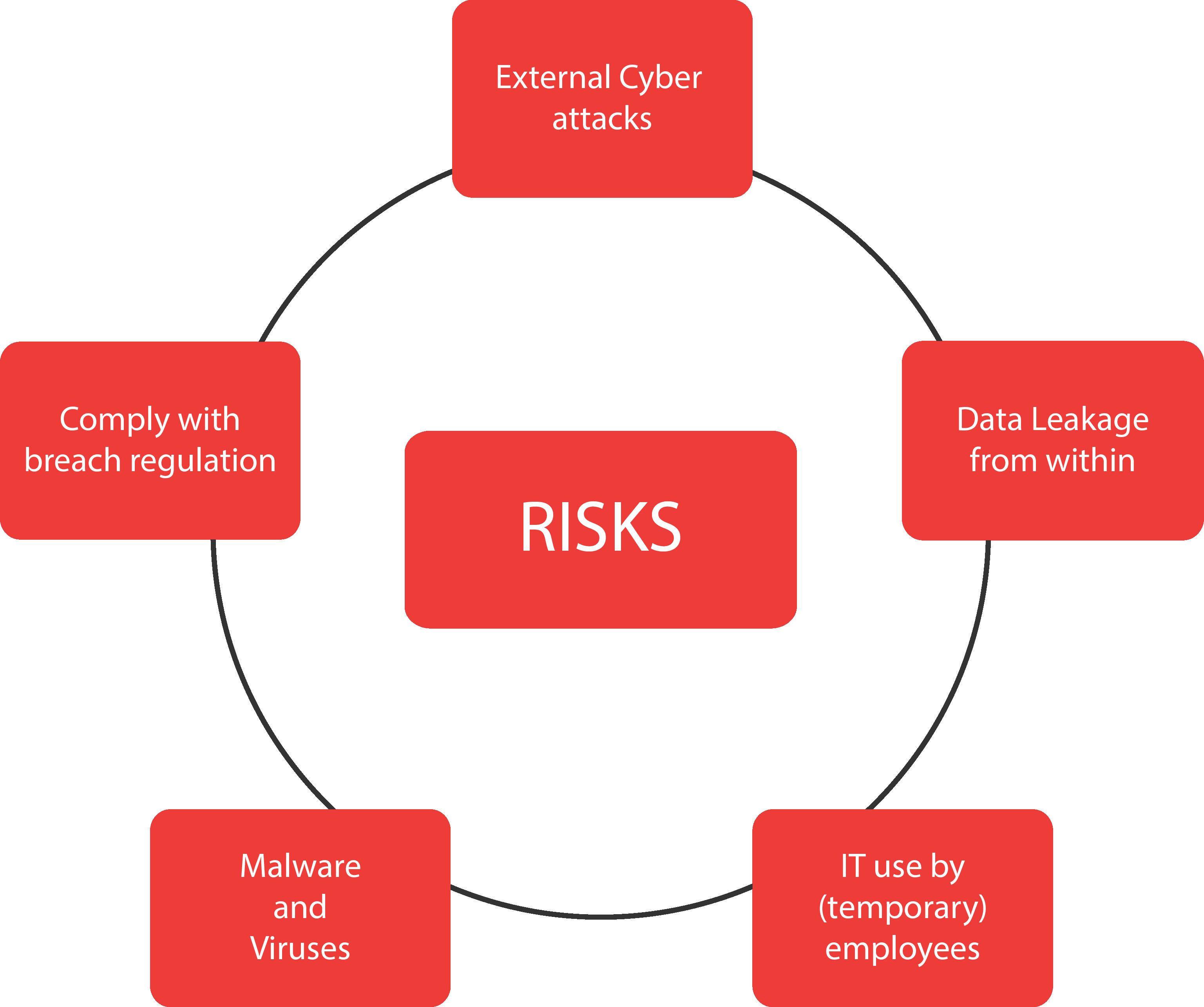 risks dataleakage