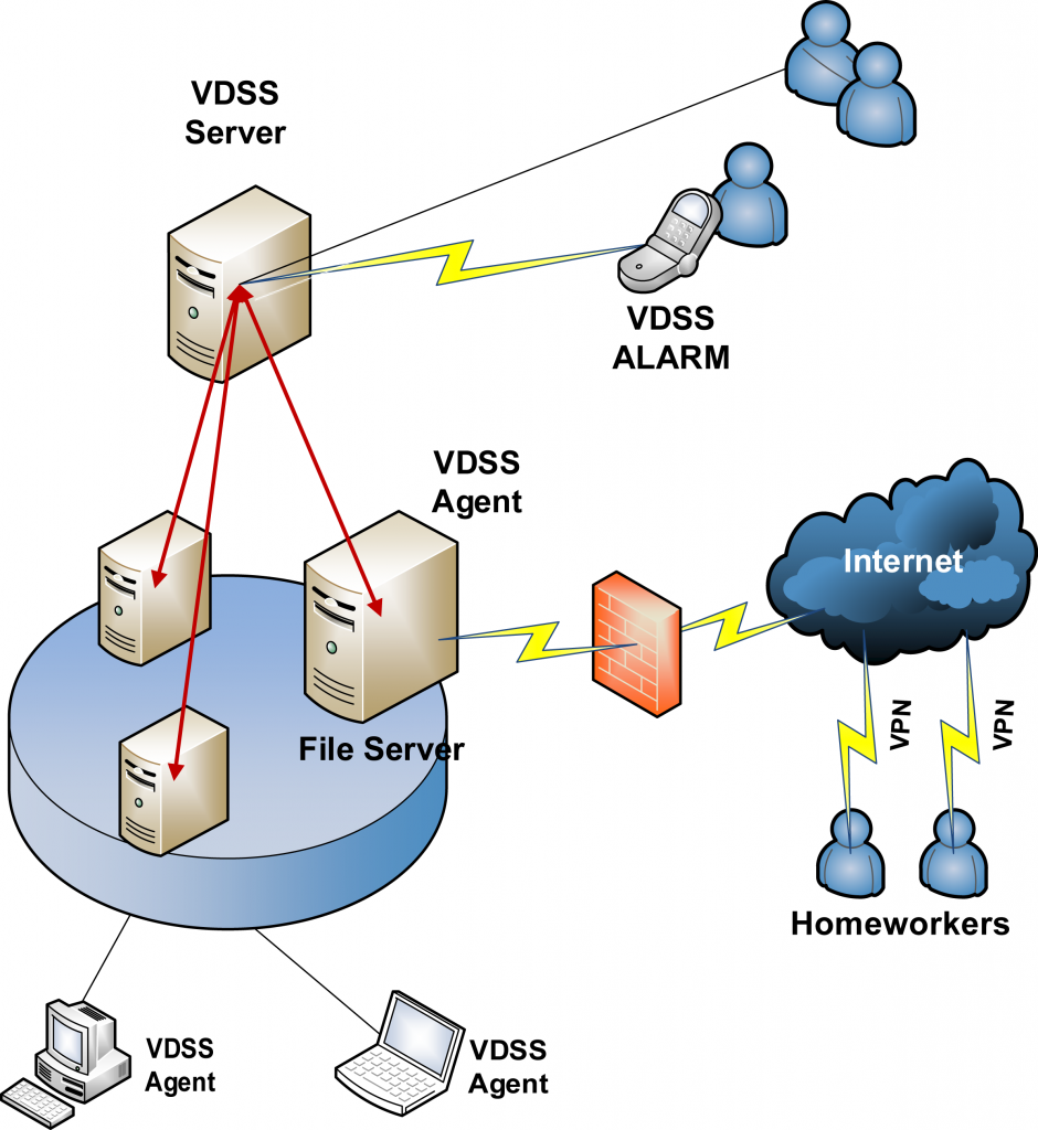 VDSS in een netwerk